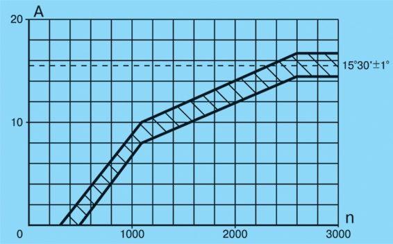 Рис. 7.38. Характеристика центробежного ...: izh21261-manual.narod.ru/izh-44885-10.m_id-6369.html