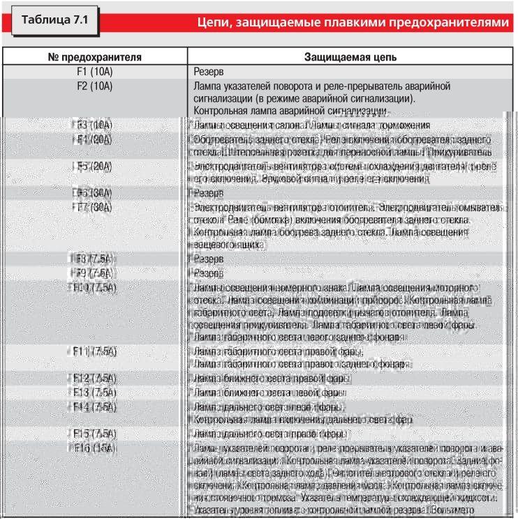 Таблица 7.2 Обозначение цвета